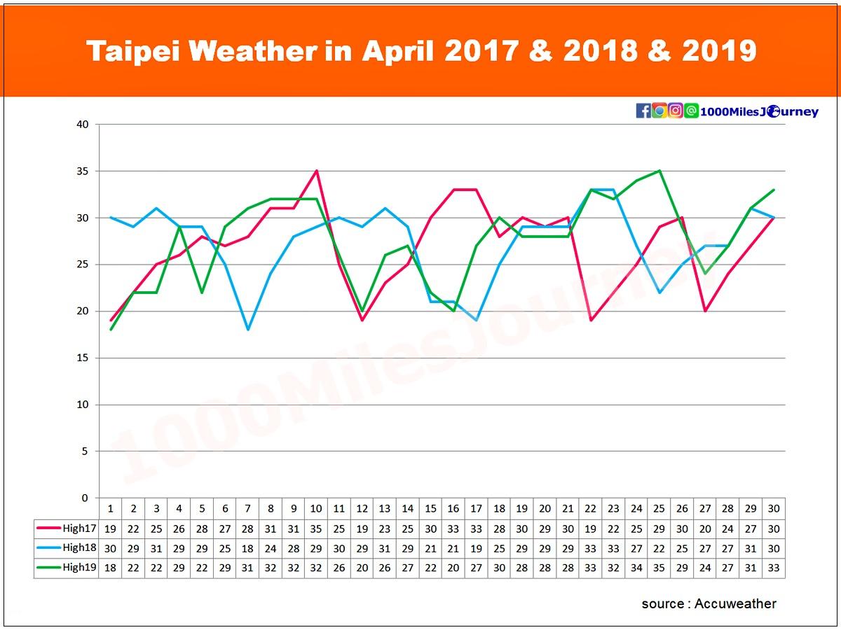 Taipei Weather in April