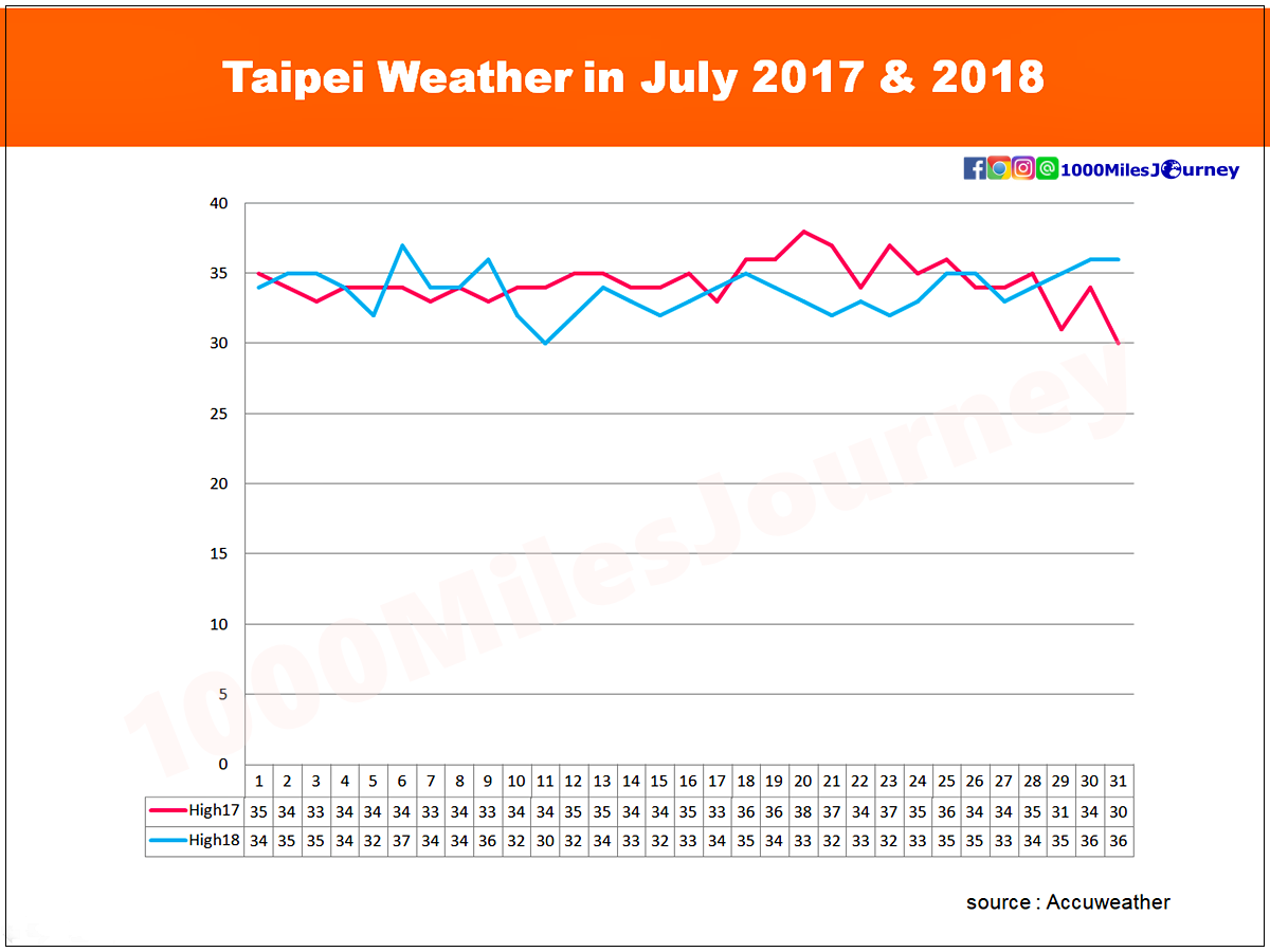 Taipei Weather in July