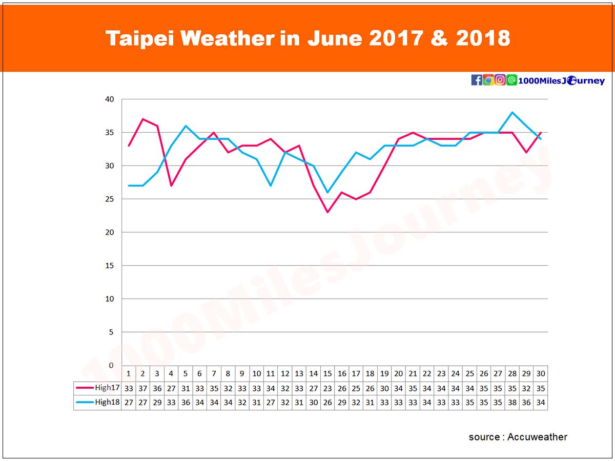 Taipei Weather in June