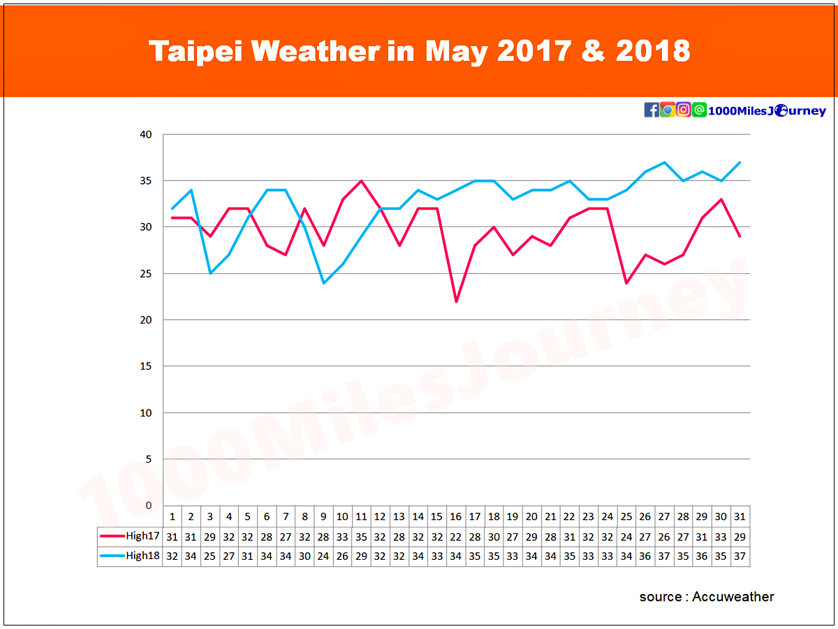 Taipei Weather in May