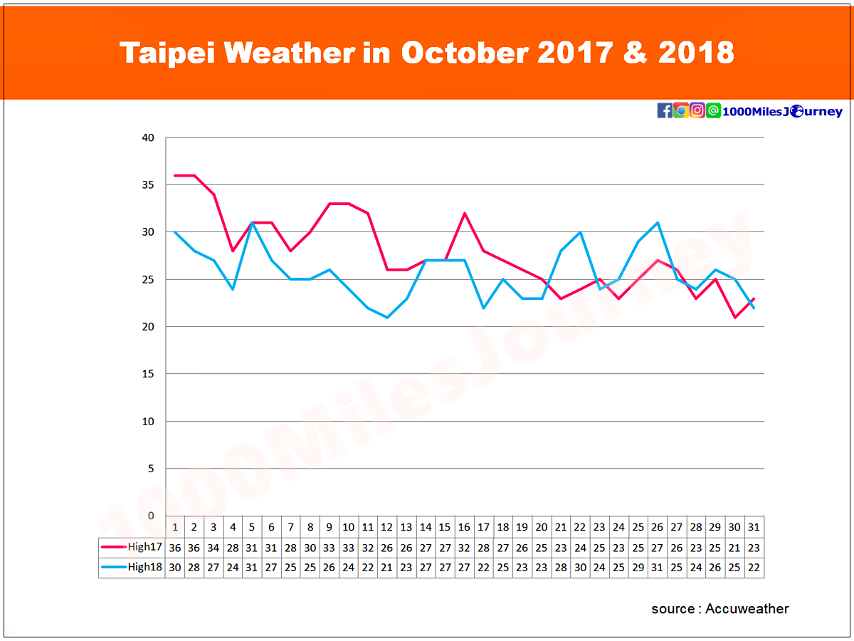 Taipei Weather in October