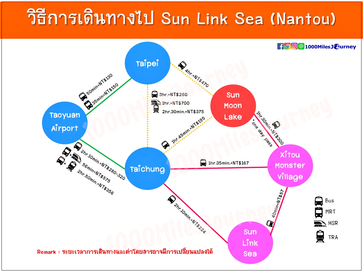 How to get to Sun Link Sea?