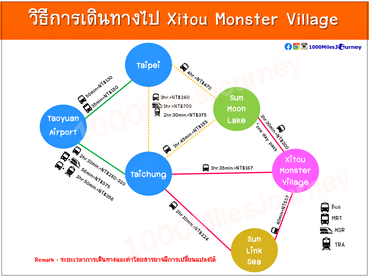 How to get to Xitou Monster Village?